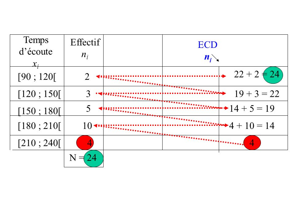 Temps d'écoutexi. Effectif. ni. ECD. ni. 22 + 2 = 24. [90 ; 120[ 2. [120 ; 150[ 3. 19 + 3 = 22. 5. 14 + 5 = 19.